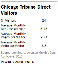 Chicago Tribune Direct Visitors