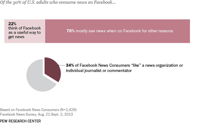 Few Facebook News Consumers Like a News Media Organization, Journalists, Commentators
