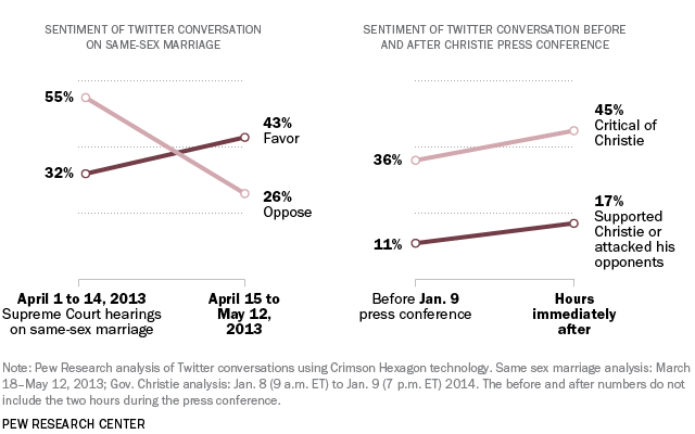 Twitter Sentiment and Analysis of Same Sex Marriage and Christie Press Conference