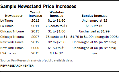 Sample Newsstand Price Increases