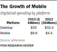 The Growth of Mobile