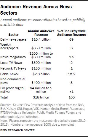 Audience Revenue Across News Sectors