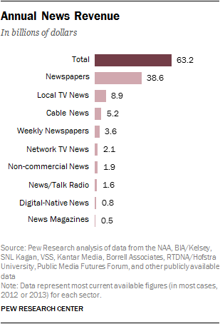 Annual News Revenue