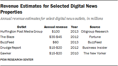 Revenue Estimates for Selected Digital News Properties