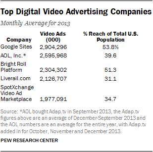 Top Digital Video Advertising Companies