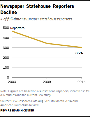 Newspaper Statehouse Reporters Decline