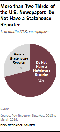 More than Two-Thirds of the U.S. Newspapers Do Not Have a Statehouse Reporter