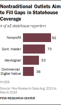 Nontraditional Outlets Aim to Fill Gaps in Statehouse Coverage