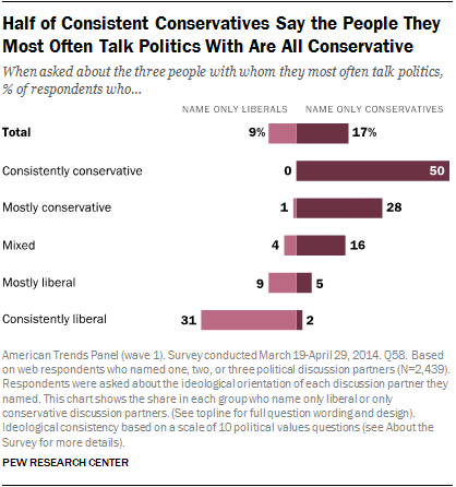 Half of Consistent Conservatives Say the People They Most Often Talk Politics With Are All Conservative
