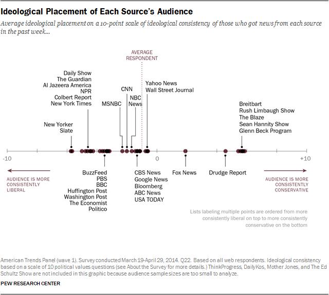 Interactive: Audience Profiles & Media Habits