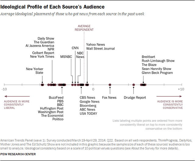 Interactive: Audience Profiles & Media Habits