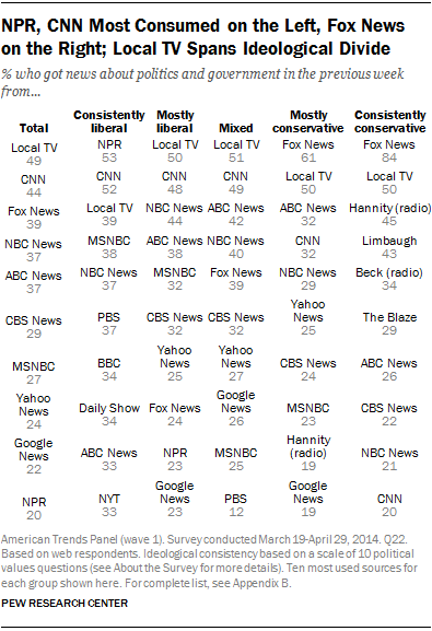 NPR, CNN Most Consumed on the Left, Fox News on the Right; Local TV Spans Ideological Divide