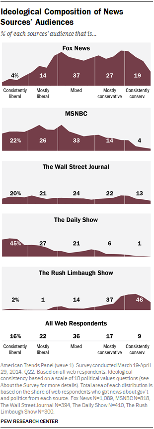 Ideological Composition of News Sources' Audiences