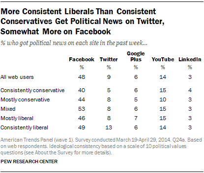 More Consistent Liberals Than Consistent Conservatives Get Political News on Twitter, Somewhat More on Facebook