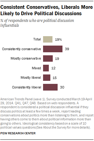 Consistent Conservatives, Liberals More Likely to Drive Political Discussions