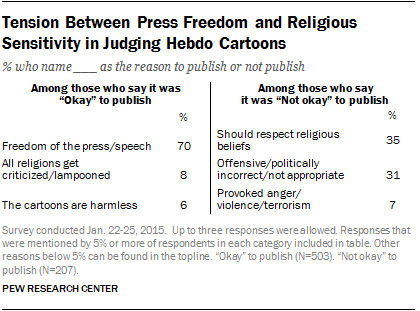 Tension Between Press Freedom and Religious Sensitivity in Judging Hebdo Cartoons
