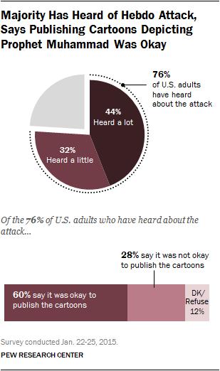 Majority Has Heard of Hebdo Attack, Says Publishing Cartoons Depicting Prophet Muhammad Was Okay