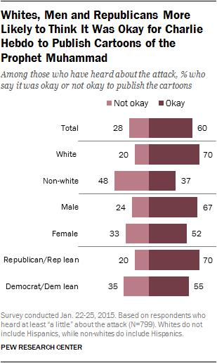 Whites, Men and Republicans More Likely to Think It Was Okay for Charlie Hebdo to Publish Cartoons of the Prophet Muhammad