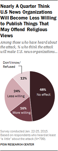 Nearly A Quarter Think U.S News Organizations Will Become Less Willing to Publish Things that May Offend Religious Views