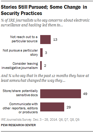 Stories Still Pursued; Some Change in Security Practices