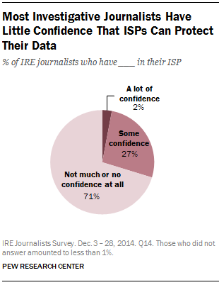 Most Investigative Journalists Have Little Confidence That ISPs Can Protect Their Data