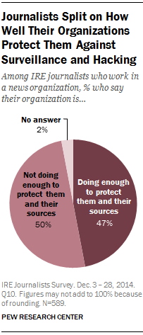 Journalists Split on How Well Their Organizations Protect Them Against Surveillance and Hacking