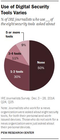 Use of Digital Security Tools Varies
