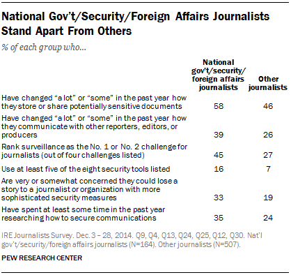 National Gov't/Security/Foreign Affairs Journalists Stand Apart From Others