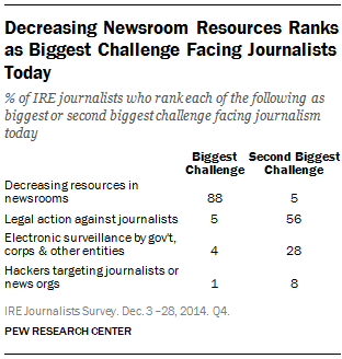 Decreasing Newsroom Resources Ranks as Biggest Challenge Facing Journalists Today