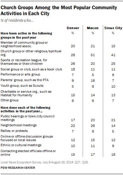 Church Groups Among the Most Popular Community Activities in Each City