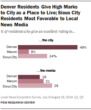 Denver Residents Give High Marks to City as a Place to Live; Sioux City Residents Most Favorable to Local News Media