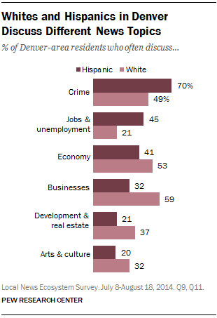 Whites and Hispanics in Denver Discuss Different News Topics