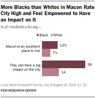 More Blacks than Whites in Macon Rate City High and Feel Empowered to Have an Impact on It