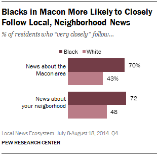 Blacks in Macon More Likely to Closely Follow Local, Neighborhood News