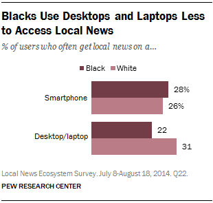 Blacks Use Desktops and Laptops Less to Access Local News