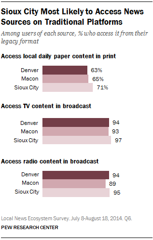 Sioux City Most Likely to Access News Sources on Traditional Platforms