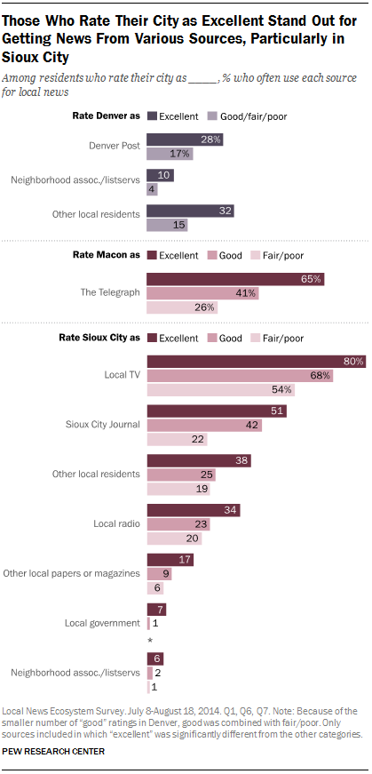 Those Who Rate Their City as Excellent Stand Out for Getting News From Various Sources, Particularly in Sioux City