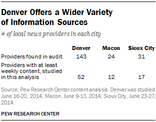 Denver Offers a Wider Variety of Information Sources