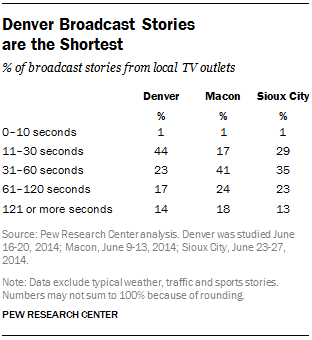 Denver Broadcast Stories are the Shortest