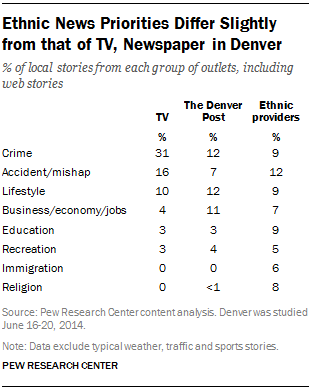 Ethnic News Priorities Differ Slightly from that of TV, Newspaper in Denver