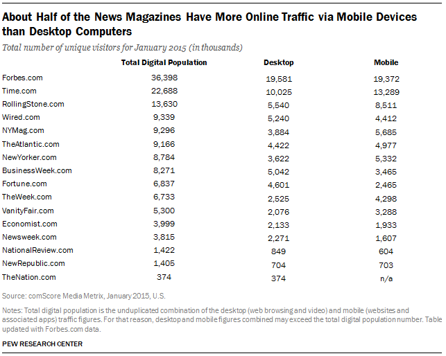 About Half of the News Mags Have More Online Traffic via Mobile Devices than Desktop Computers