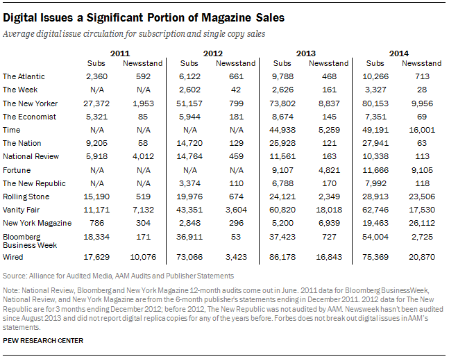 Digital Issues a Significant Portion of Magazine Sales