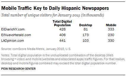 Mobile Traffic Key to Daily Hispanic Newspapers