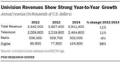 Univision Revenues Show Strong Year-to-Year Growth