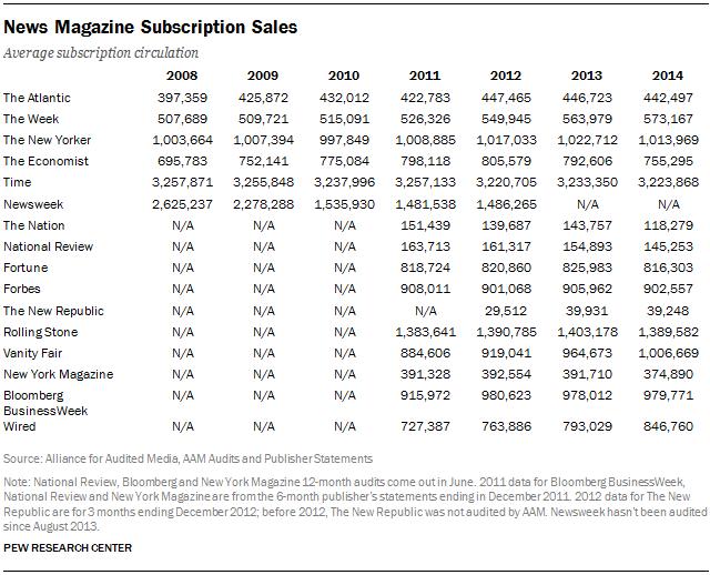 News Magazine Subscription Sales