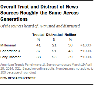 Overall Trust and Distrust of News Sources Roughly the Same Across Generations