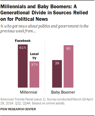 News Sources, Millennials, Baby Boomers