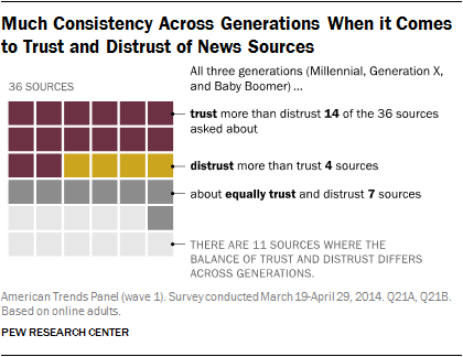 Much Consistency Across Generations When it Comes to Trust and Distrust of News Sources