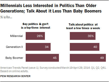 Millennials Less Interested in Politics Than Older Generations; Talk About it Less Than Baby Boomers
