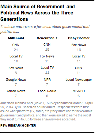Main Source of Government and Political News Across the Three Generations
